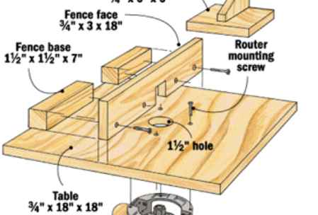 Router Table
